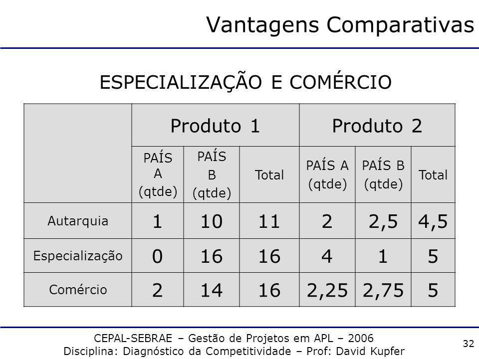 CEPAL-SEBRAE – Gestão de Projetos em APL – 2006 Disciplina: Diagnóstico da Competitividade – Prof: David Kupfer 31 Vantagens Comparativas Produto 1Pro