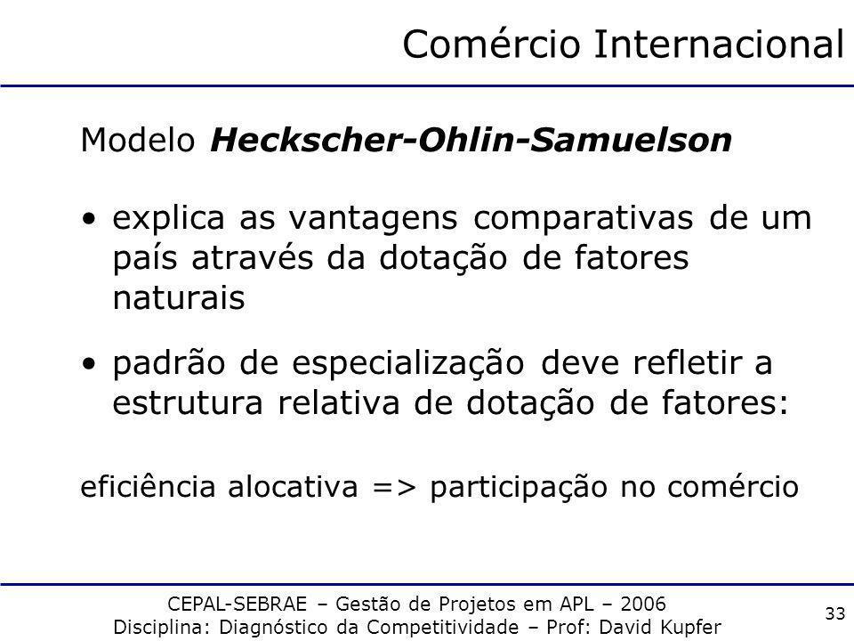CEPAL-SEBRAE – Gestão de Projetos em APL – 2006 Disciplina: Diagnóstico da Competitividade – Prof: David Kupfer 32 Vantagens Comparativas Produto 1Pro