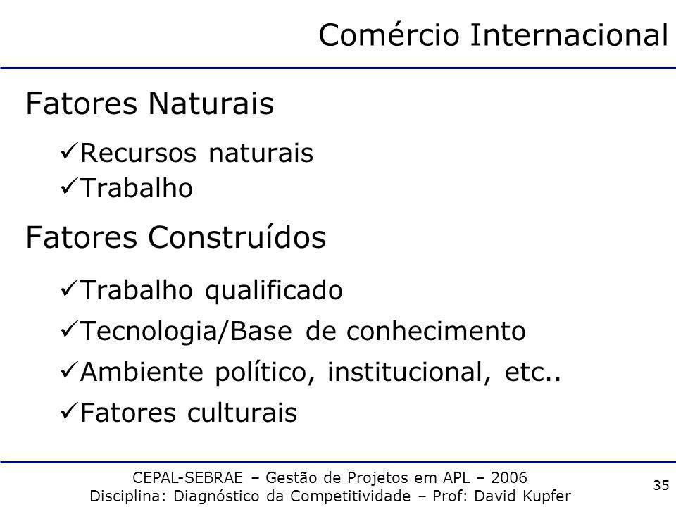 CEPAL-SEBRAE – Gestão de Projetos em APL – 2006 Disciplina: Diagnóstico da Competitividade – Prof: David Kupfer 34 Comércio Internacional Em síntese: