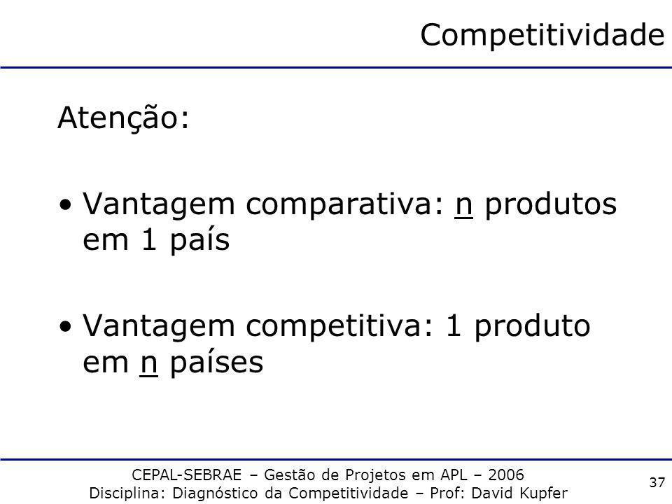 CEPAL-SEBRAE – Gestão de Projetos em APL – 2006 Disciplina: Diagnóstico da Competitividade – Prof: David Kupfer 36 Comércio Internacional Porém: Compe