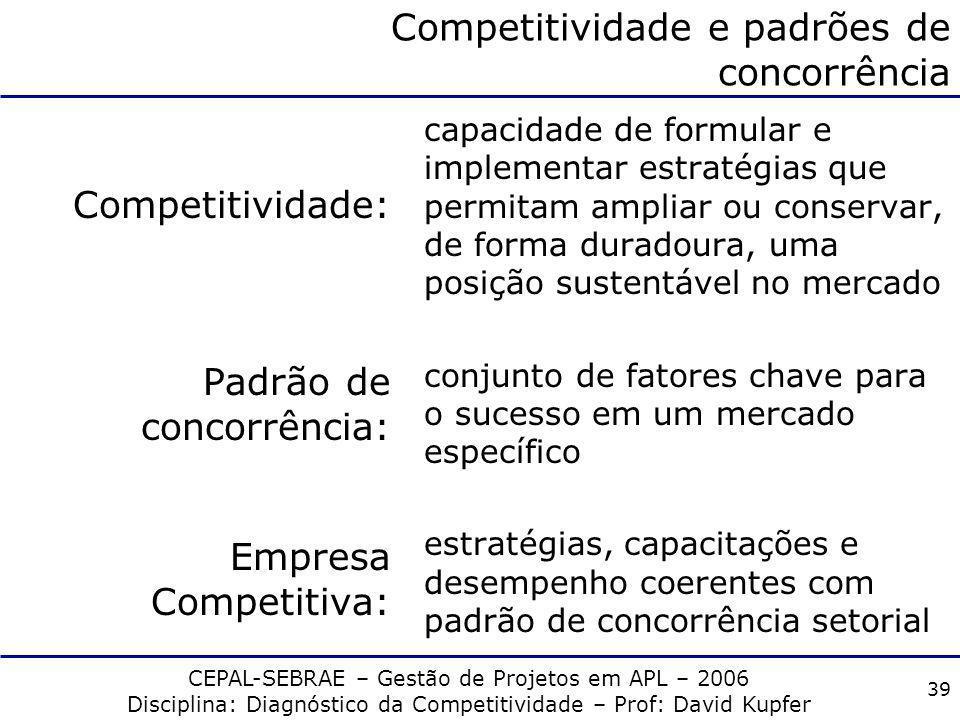 CEPAL-SEBRAE – Gestão de Projetos em APL – 2006 Disciplina: Diagnóstico da Competitividade – Prof: David Kupfer 38 Competitividade e padrões de concor