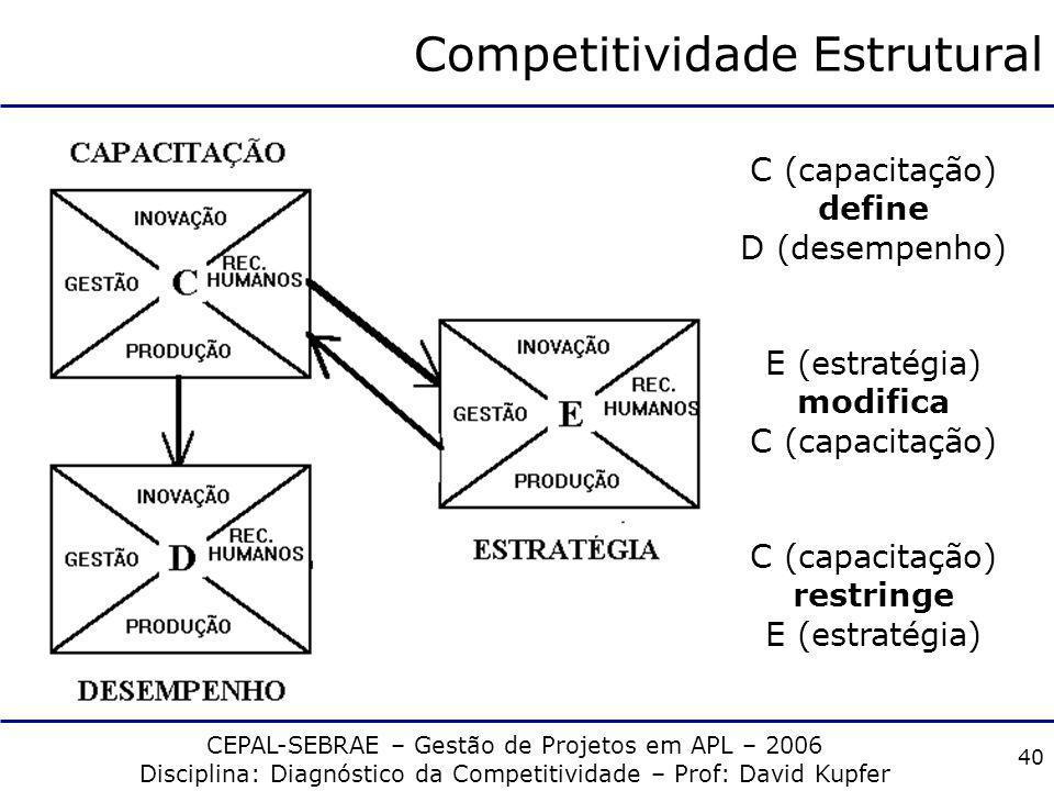 CEPAL-SEBRAE – Gestão de Projetos em APL – 2006 Disciplina: Diagnóstico da Competitividade – Prof: David Kupfer 39 Competitividade e padrões de concor