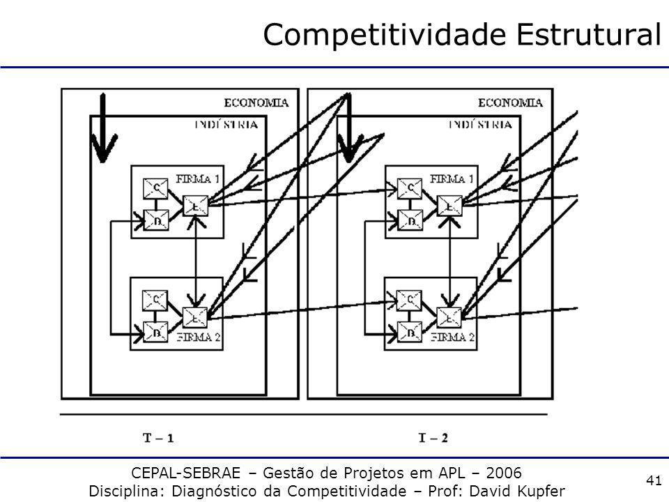 CEPAL-SEBRAE – Gestão de Projetos em APL – 2006 Disciplina: Diagnóstico da Competitividade – Prof: David Kupfer 40 Competitividade Estrutural C (capac