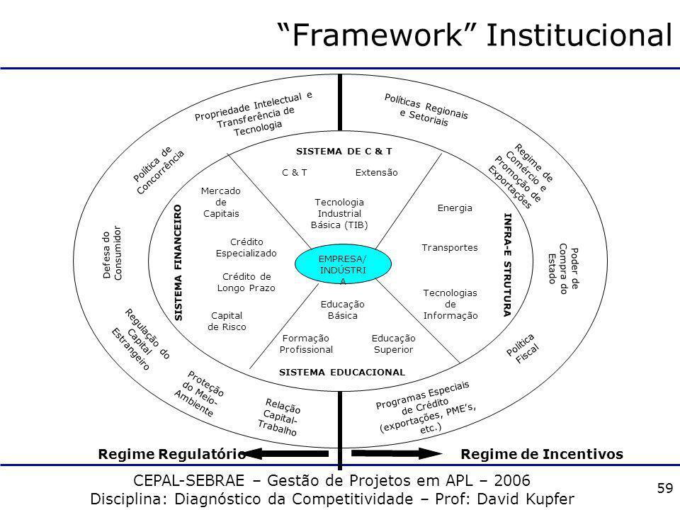 CEPAL-SEBRAE – Gestão de Projetos em APL – 2006 Disciplina: Diagnóstico da Competitividade – Prof: David Kupfer 58 Regime de Incentivos e Regulação da