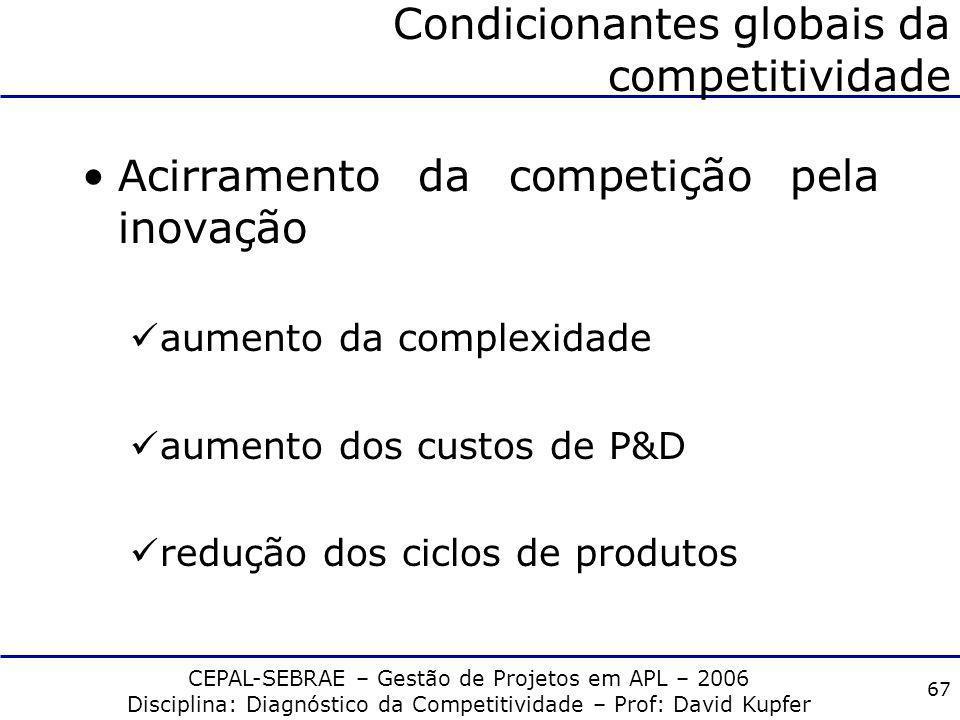 CEPAL-SEBRAE – Gestão de Projetos em APL – 2006 Disciplina: Diagnóstico da Competitividade – Prof: David Kupfer 66 Fatores Estruturais: Competição e C