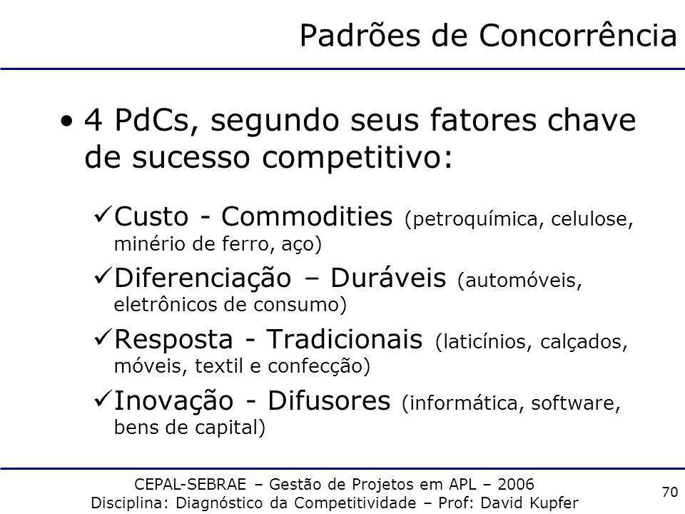 CEPAL-SEBRAE – Gestão de Projetos em APL – 2006 Disciplina: Diagnóstico da Competitividade – Prof: David Kupfer 69 Condicionantes globais da competiti