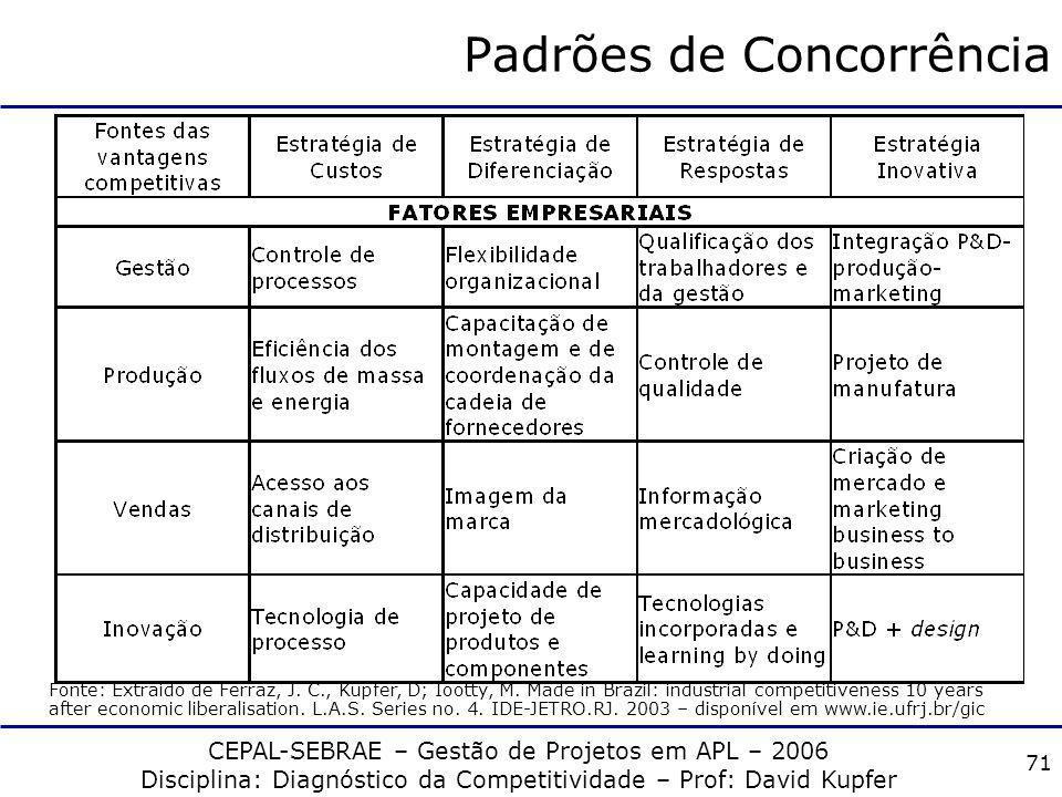 CEPAL-SEBRAE – Gestão de Projetos em APL – 2006 Disciplina: Diagnóstico da Competitividade – Prof: David Kupfer 70 Padrões de Concorrência 4 PdCs, seg
