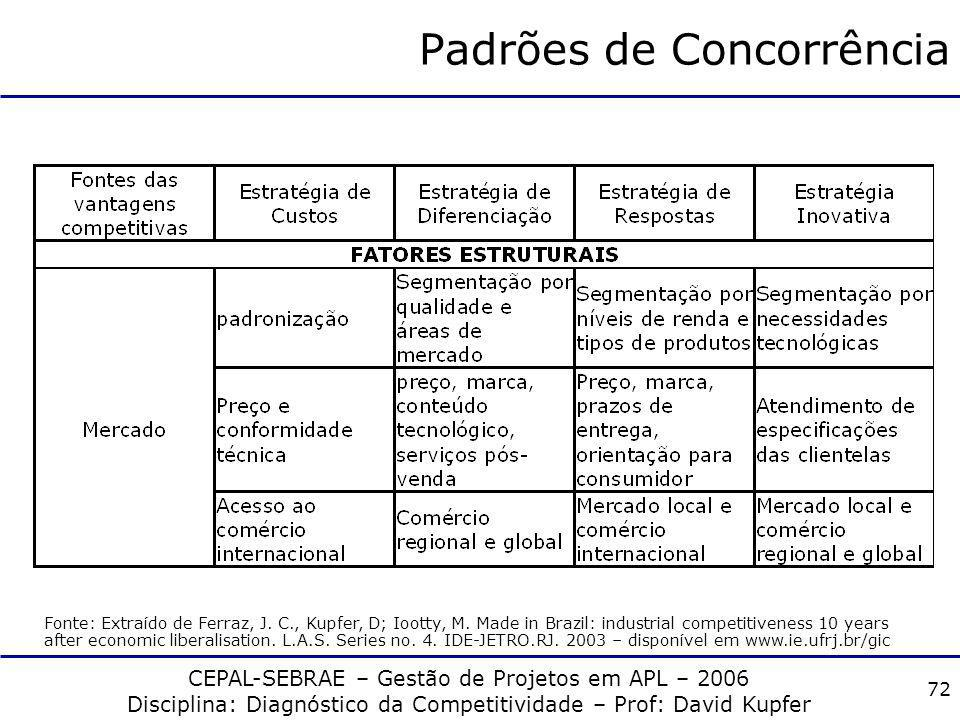CEPAL-SEBRAE – Gestão de Projetos em APL – 2006 Disciplina: Diagnóstico da Competitividade – Prof: David Kupfer 71 Padrões de Concorrência Fonte: Extr