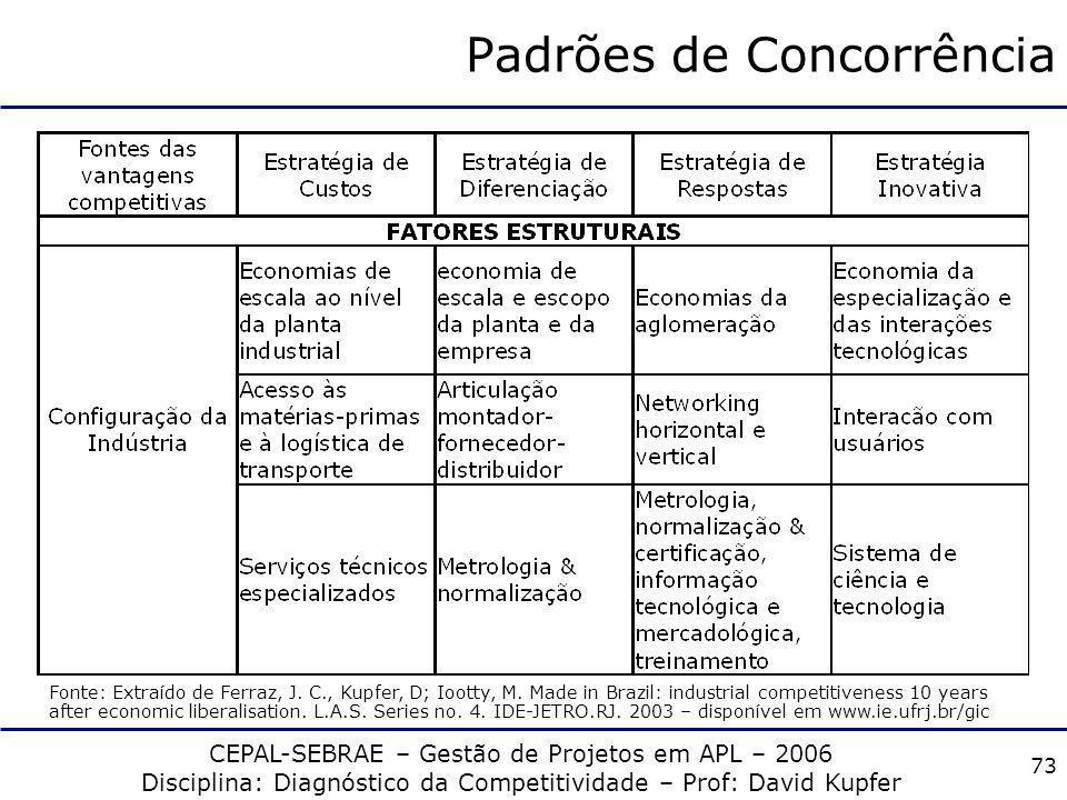 CEPAL-SEBRAE – Gestão de Projetos em APL – 2006 Disciplina: Diagnóstico da Competitividade – Prof: David Kupfer 72 Padrões de Concorrência Fonte: Extr