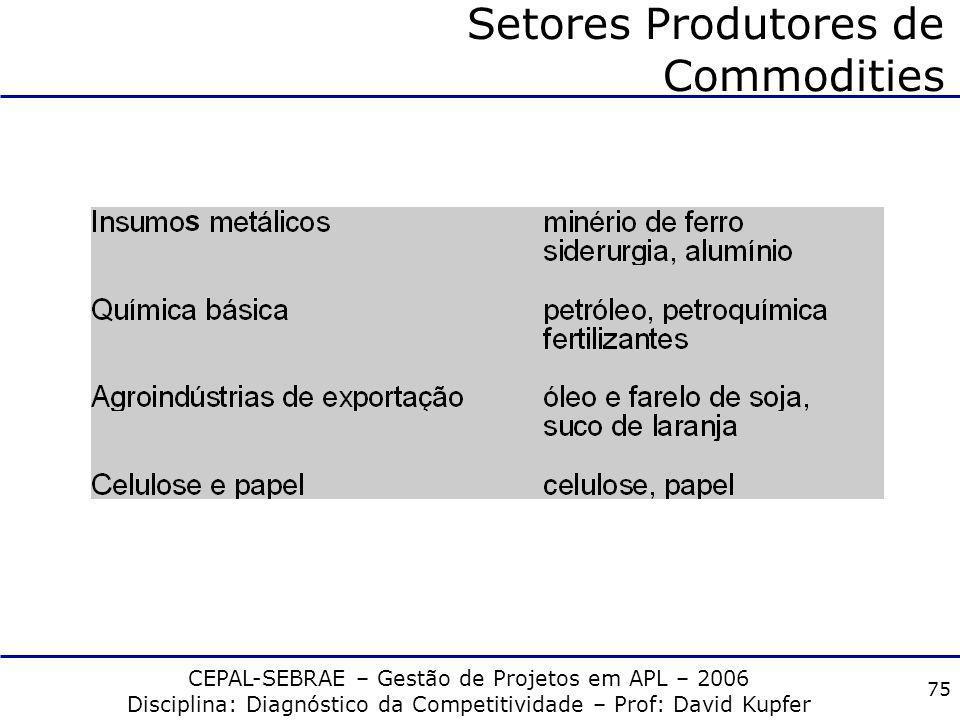 CEPAL-SEBRAE – Gestão de Projetos em APL – 2006 Disciplina: Diagnóstico da Competitividade – Prof: David Kupfer 74 Padrões de Concorrência Fonte: Extr