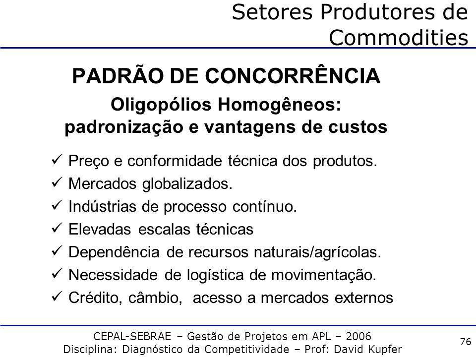 CEPAL-SEBRAE – Gestão de Projetos em APL – 2006 Disciplina: Diagnóstico da Competitividade – Prof: David Kupfer 75 Setores Produtores de Commodities