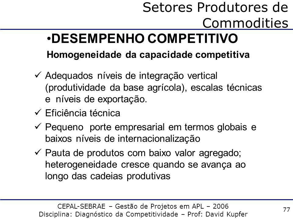 CEPAL-SEBRAE – Gestão de Projetos em APL – 2006 Disciplina: Diagnóstico da Competitividade – Prof: David Kupfer 76 Setores Produtores de Commodities P