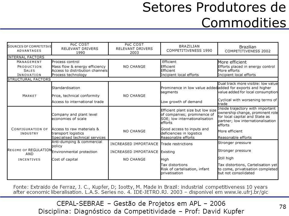 CEPAL-SEBRAE – Gestão de Projetos em APL – 2006 Disciplina: Diagnóstico da Competitividade – Prof: David Kupfer 77 Setores Produtores de Commodities D