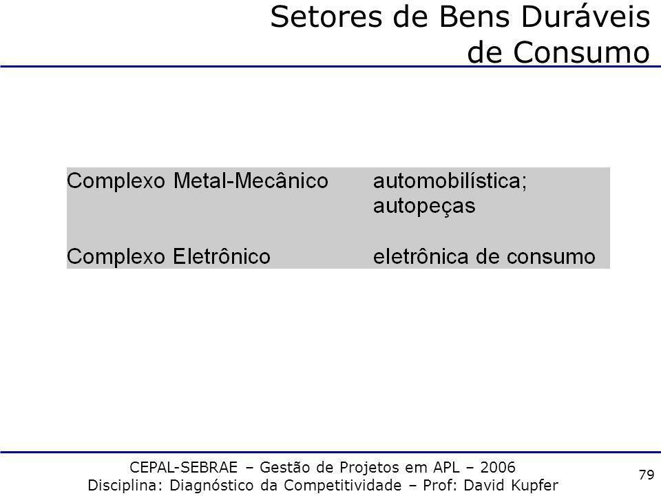 CEPAL-SEBRAE – Gestão de Projetos em APL – 2006 Disciplina: Diagnóstico da Competitividade – Prof: David Kupfer 78 Setores Produtores de Commodities F