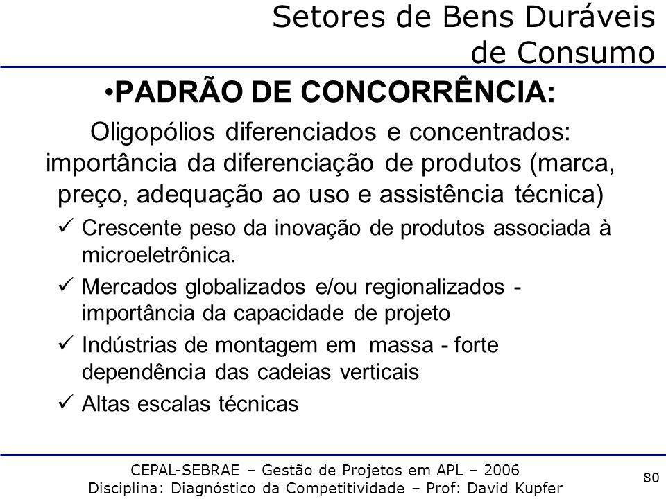 CEPAL-SEBRAE – Gestão de Projetos em APL – 2006 Disciplina: Diagnóstico da Competitividade – Prof: David Kupfer 79 Setores de Bens Duráveis de Consumo