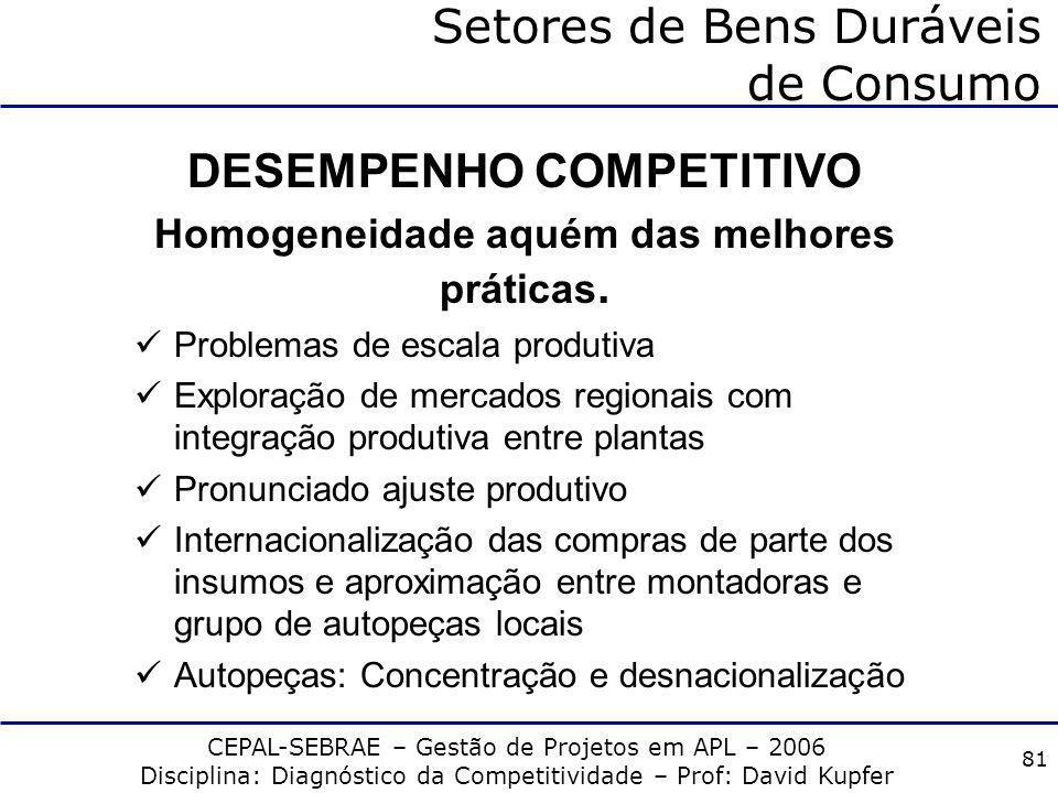 CEPAL-SEBRAE – Gestão de Projetos em APL – 2006 Disciplina: Diagnóstico da Competitividade – Prof: David Kupfer 80 Setores de Bens Duráveis de Consumo