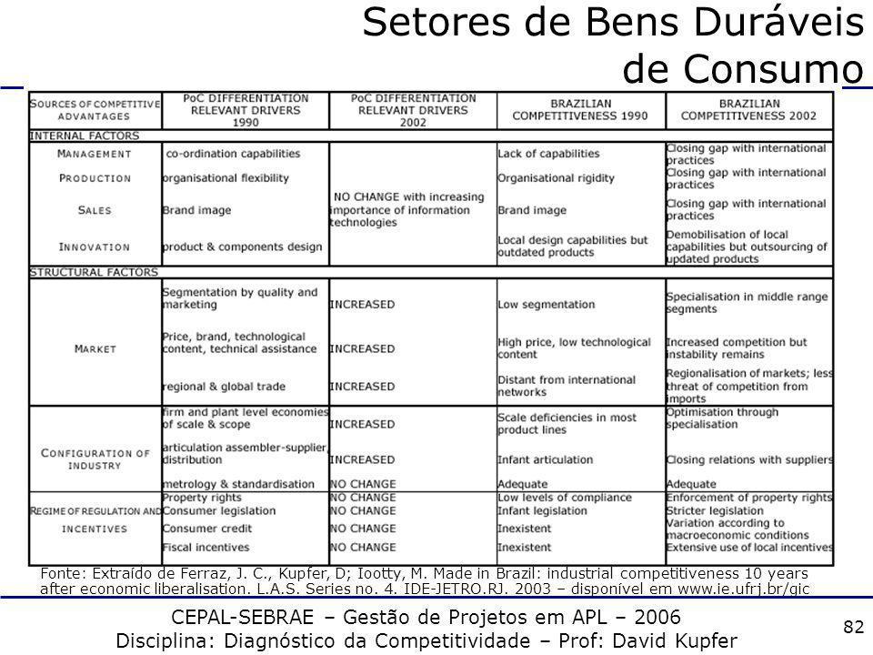 CEPAL-SEBRAE – Gestão de Projetos em APL – 2006 Disciplina: Diagnóstico da Competitividade – Prof: David Kupfer 81 Setores de Bens Duráveis de Consumo