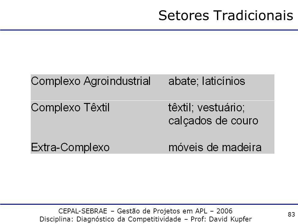 CEPAL-SEBRAE – Gestão de Projetos em APL – 2006 Disciplina: Diagnóstico da Competitividade – Prof: David Kupfer 82 Setores de Bens Duráveis de Consumo