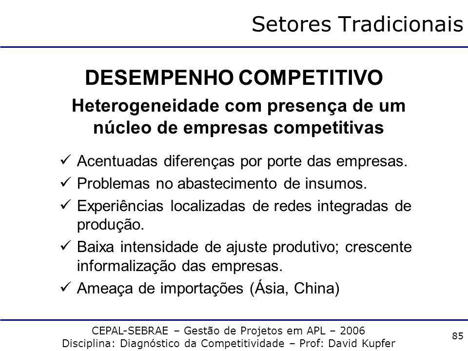 CEPAL-SEBRAE – Gestão de Projetos em APL – 2006 Disciplina: Diagnóstico da Competitividade – Prof: David Kupfer 84 Setores Tradicionais PADRÃO DE CONC