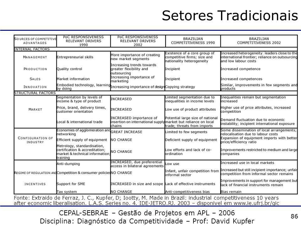 CEPAL-SEBRAE – Gestão de Projetos em APL – 2006 Disciplina: Diagnóstico da Competitividade – Prof: David Kupfer 85 Setores Tradicionais DESEMPENHO COM