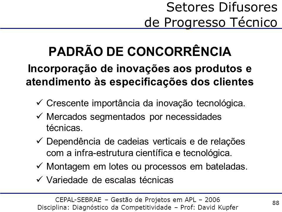 CEPAL-SEBRAE – Gestão de Projetos em APL – 2006 Disciplina: Diagnóstico da Competitividade – Prof: David Kupfer 87 Setores Difusores de Progresso Técn