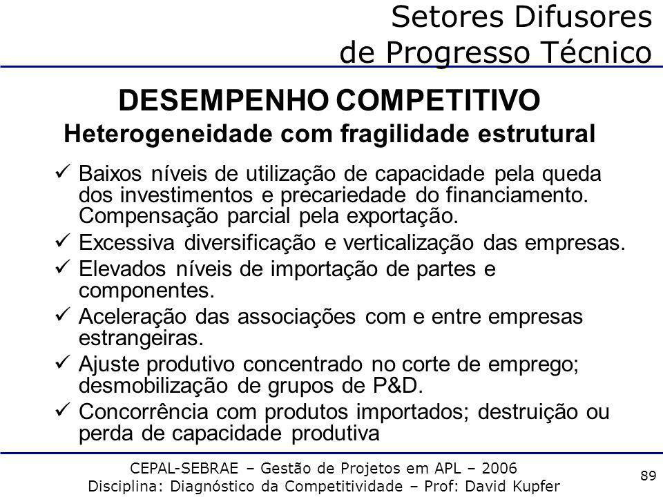 CEPAL-SEBRAE – Gestão de Projetos em APL – 2006 Disciplina: Diagnóstico da Competitividade – Prof: David Kupfer 88 Setores Difusores de Progresso Técn