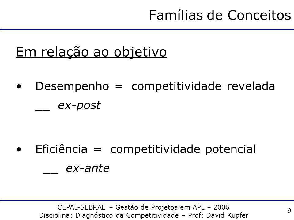 CEPAL-SEBRAE – Gestão de Projetos em APL – 2006 Disciplina: Diagnóstico da Competitividade – Prof: David Kupfer 8 Famílias de Conceitos Em relação ao