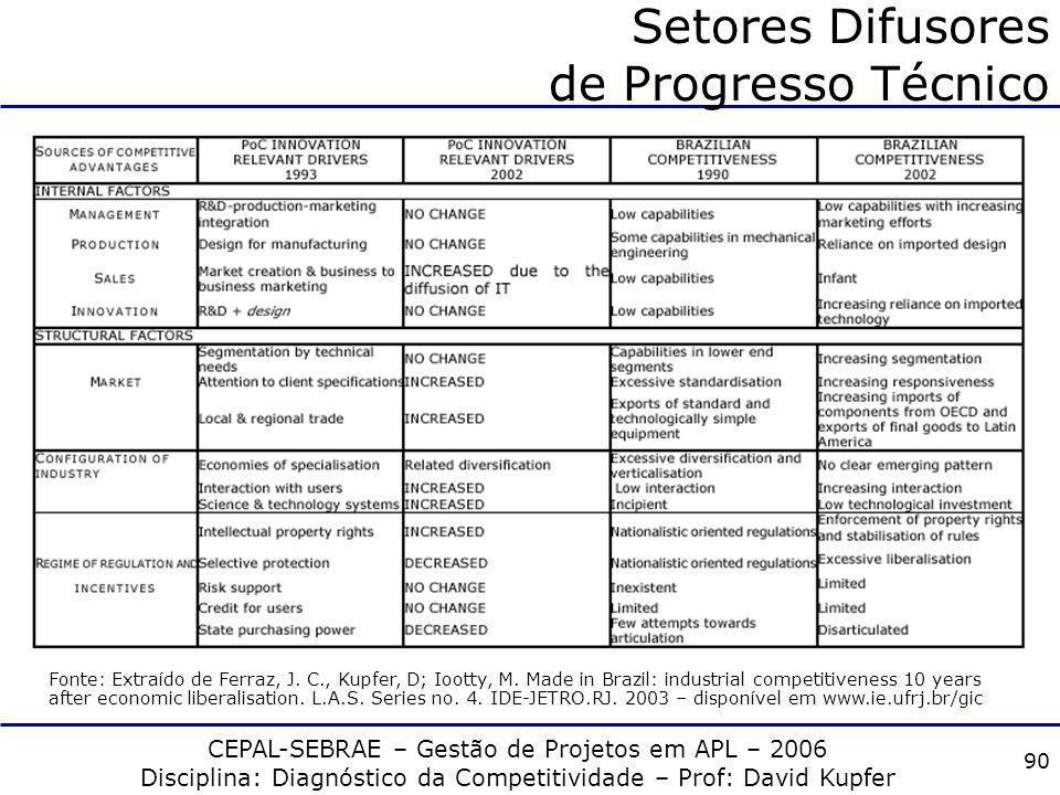 CEPAL-SEBRAE – Gestão de Projetos em APL – 2006 Disciplina: Diagnóstico da Competitividade – Prof: David Kupfer 89 Setores Difusores de Progresso Técn