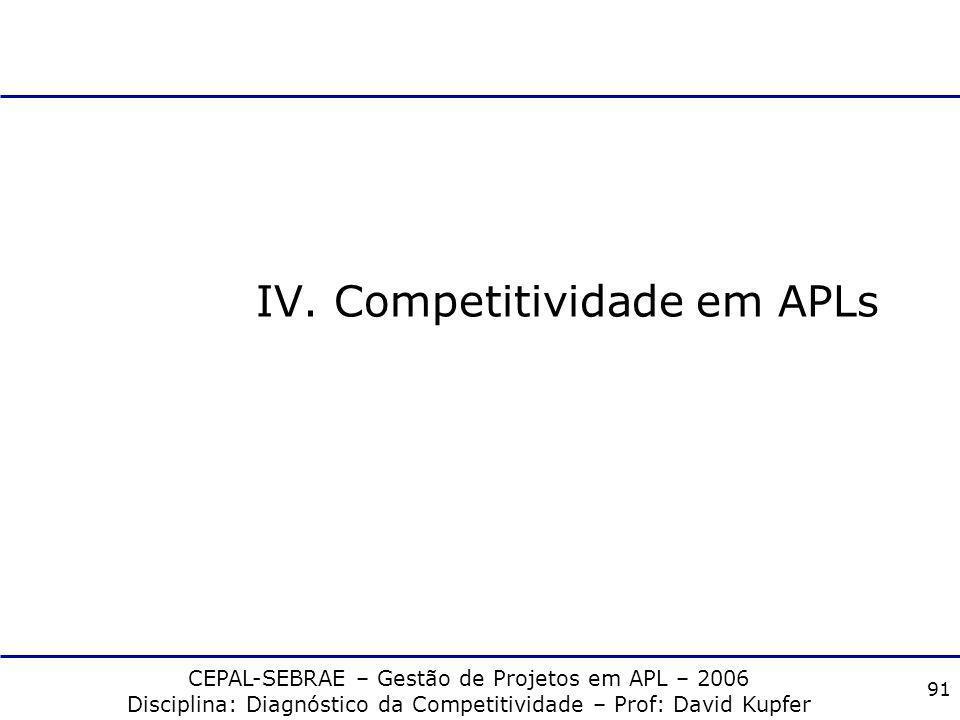 CEPAL-SEBRAE – Gestão de Projetos em APL – 2006 Disciplina: Diagnóstico da Competitividade – Prof: David Kupfer 90 Setores Difusores de Progresso Técn