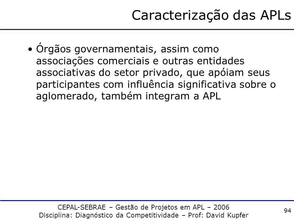CEPAL-SEBRAE – Gestão de Projetos em APL – 2006 Disciplina: Diagnóstico da Competitividade – Prof: David Kupfer 93 Caracterização das APLs Os aglomera