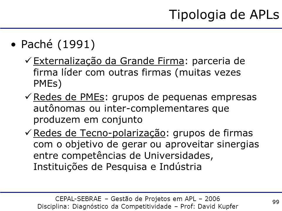 CEPAL-SEBRAE – Gestão de Projetos em APL – 2006 Disciplina: Diagnóstico da Competitividade – Prof: David Kupfer 98 Caracterização das APLs Aglomeração