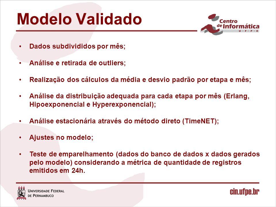 Modelo Validado Dados subdivididos por mês; Análise e retirada de outliers; Realização dos cálculos da média e desvio padrão por etapa e mês; Análise da distribuição adequada para cada etapa por mês (Erlang, Hipoexponencial e Hyperexponencial); Análise estacionária através do método direto (TimeNET); Ajustes no modelo; Teste de emparelhamento (dados do banco de dados x dados gerados pelo modelo) considerando a métrica de quantidade de registros emitidos em 24h.