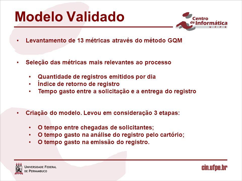 Modelo Validado Levantamento de 13 métricas através do método GQM Seleção das métricas mais relevantes ao processo Quantidade de registros emitidos por dia Índice de retorno de registro Tempo gasto entre a solicitação e a entrega do registro Criação do modelo.