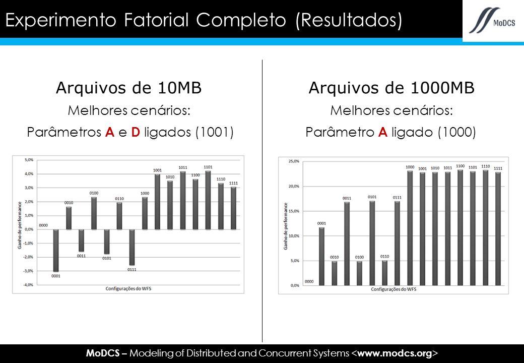 MoDCS – Modeling of Distributed and Concurrent Systems Arquivos de 10MB Melhores cenários: Parâmetros A e D ligados (1001) Experimento Fatorial Completo (Resultados) Arquivos de 1000MB Melhores cenários: Parâmetro A ligado (1000)