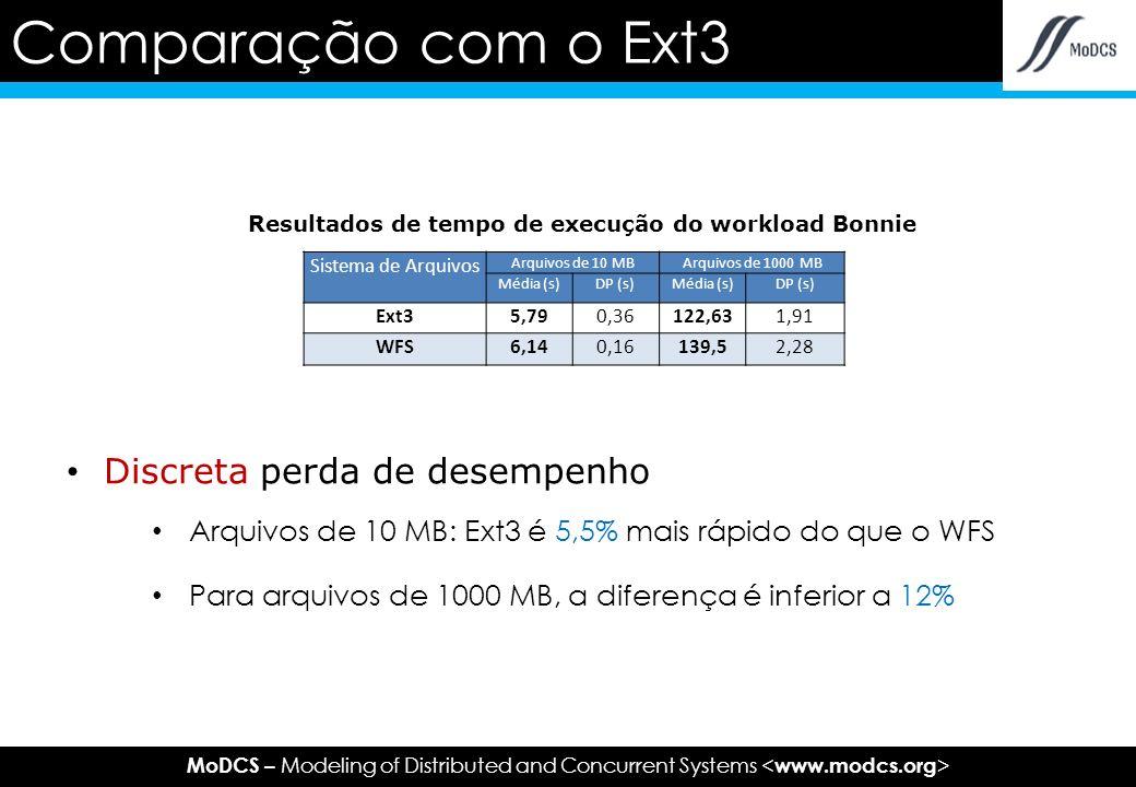 MoDCS – Modeling of Distributed and Concurrent Systems Discreta perda de desempenho Arquivos de 10 MB: Ext3 é 5,5% mais rápido do que o WFS Para arquivos de 1000 MB, a diferença é inferior a 12% Comparação com o Ext3 Sistema de Arquivos Arquivos de 10 MBArquivos de 1000 MB Média (s)DP (s)Média (s)DP (s) Ext35,790,36122,631,91 WFS6,140,16139,52,28 Resultados de tempo de execução do workload Bonnie