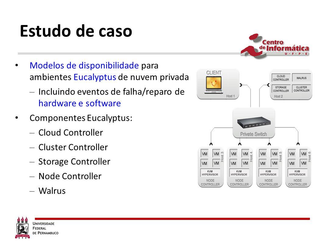 Estudo de caso Modelos de disponibilidade para ambientes Eucalyptus de nuvem privada – Incluindo eventos de falha/reparo de hardware e software Compon