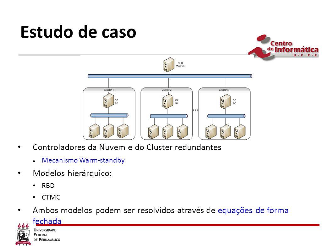 Estudo de caso Controladores da Nuvem e do Cluster redundantes Mecanismo Warm-standby Modelos hierárquico: RBD CTMC Ambos modelos podem ser resolvidos