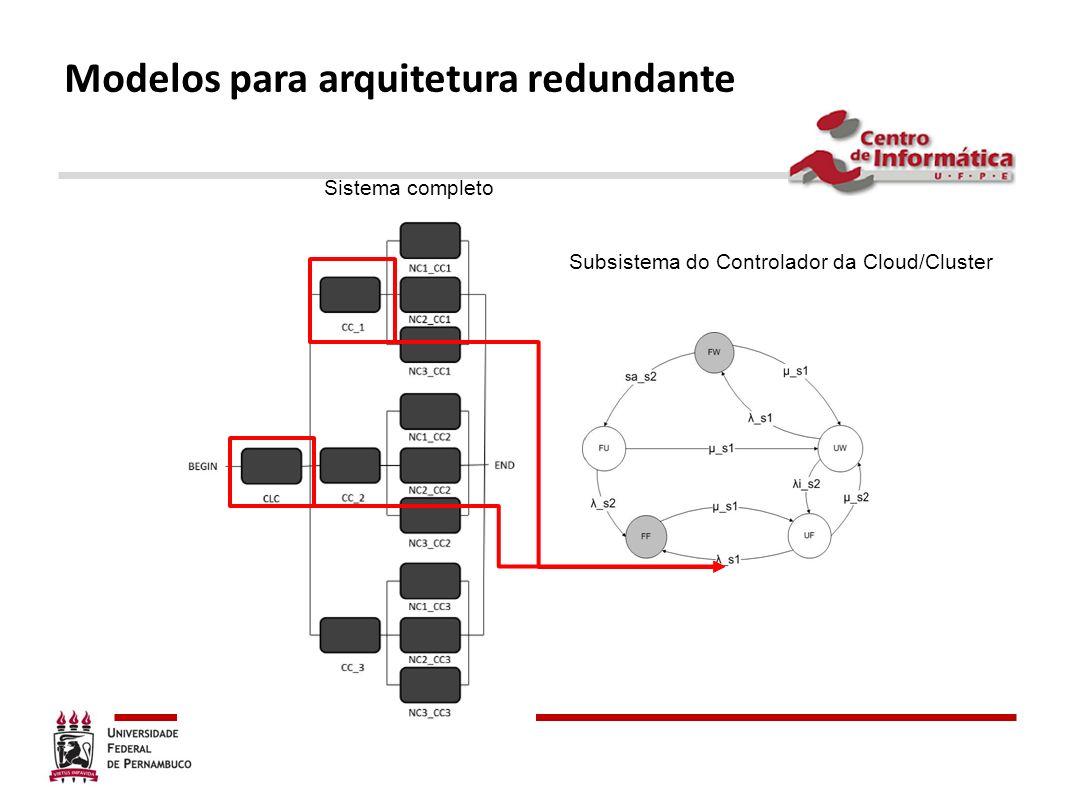 Modelos para arquitetura redundante Sistema completo Subsistema do Controlador da Cloud/Cluster