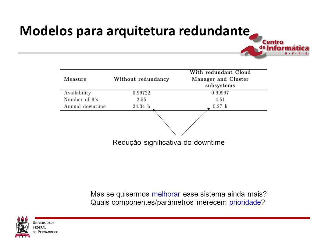 Modelos para arquitetura redundante Redução significativa do downtime Mas se quisermos melhorar esse sistema ainda mais? Quais componentes/parâmetros