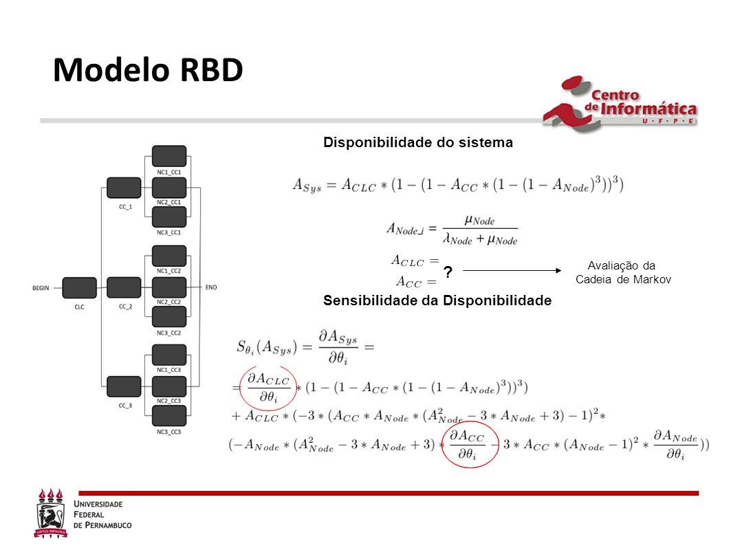 Modelo RBD Disponibilidade do sistema Sensibilidade da Disponibilidade ? Avaliação da Cadeia de Markov