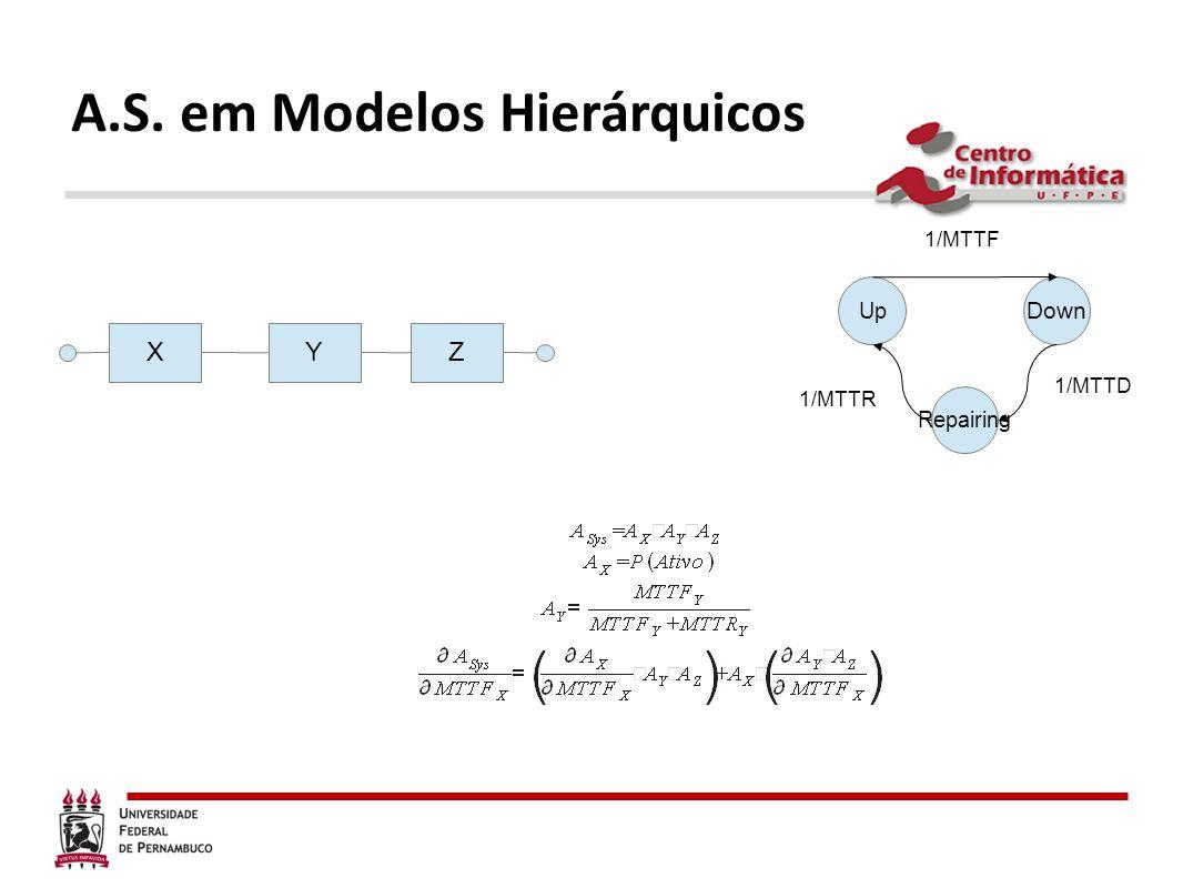 A.S. em Modelos Hierárquicos XYZ Up Down Repairing 1/MTTF 1/MTTD 1/MTTR
