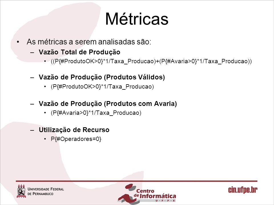 Métricas As métricas a serem analisadas são: –Vazão Total de Produção ((P{#ProdutoOK>0}*1/Taxa_Producao)+(P{#Avaria>0}*1/Taxa_Producao)) –Vazão de Pro