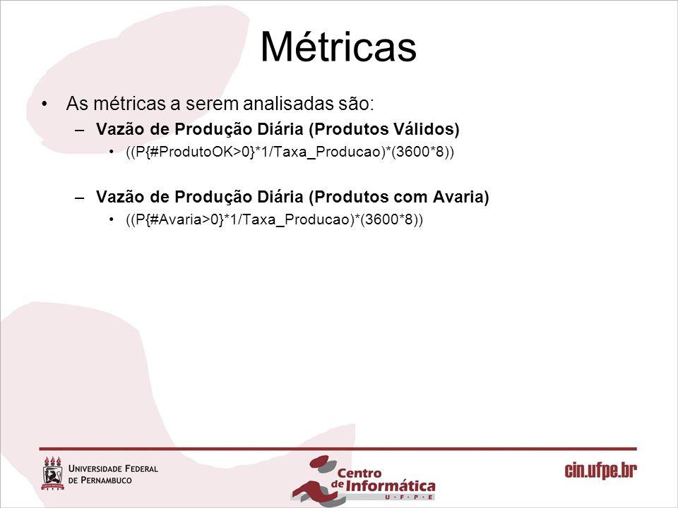 Métricas As métricas a serem analisadas são: –Vazão de Produção Diária (Produtos Válidos) ((P{#ProdutoOK>0}*1/Taxa_Producao)*(3600*8)) –Vazão de Produ