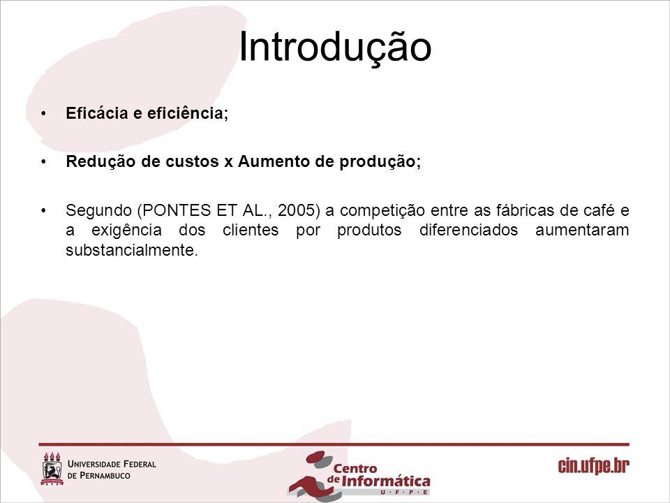 Introdução Eficácia e eficiência; Redução de custos x Aumento de produção; Segundo (PONTES ET AL., 2005) a competição entre as fábricas de café e a ex