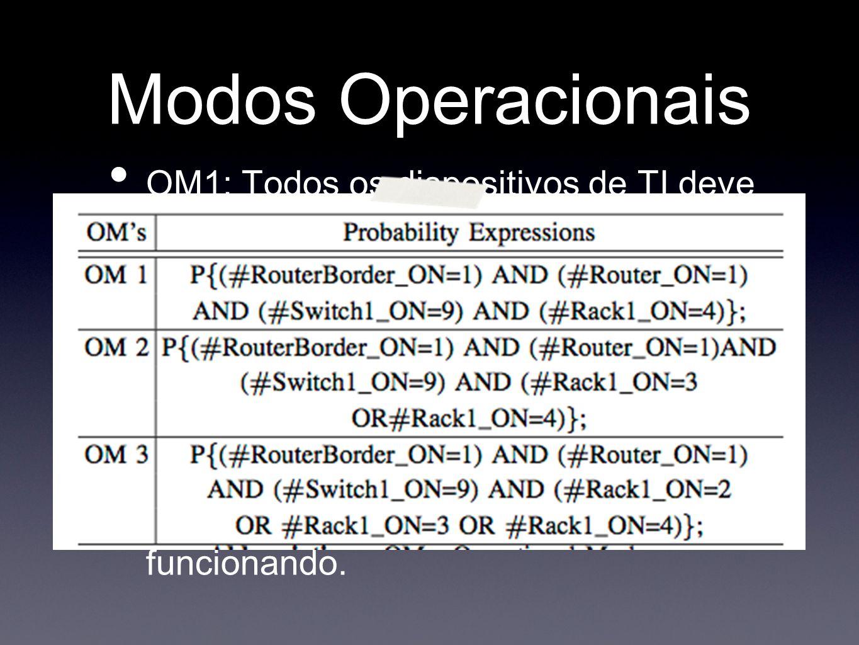 Modos Operacionais OM1: Todos os dispositivos de TI deve estar funcionando. OM2: O sistema de TI está trabalhando, se pelo menos um roteador, dois swi