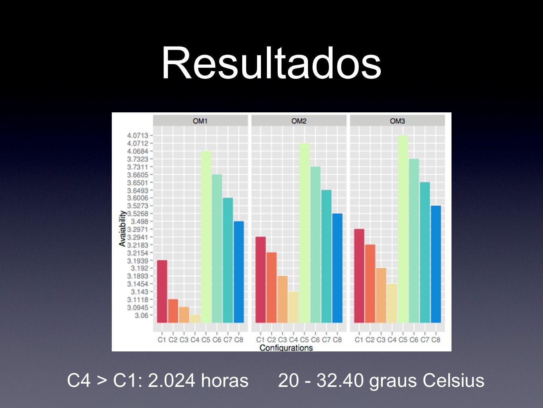 Resultados C4 > C1: 2.024 horas20 - 32.40 graus Celsius
