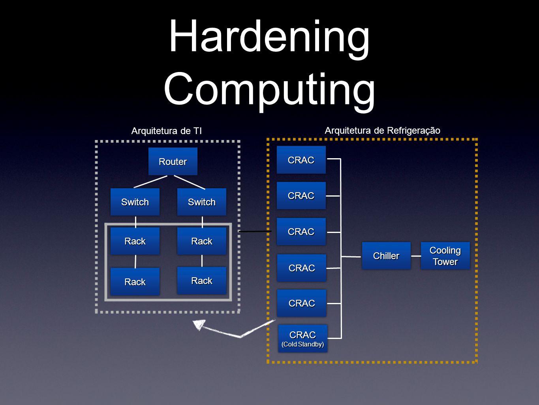 Hardening Computing RouterRouter RackRack RackRackRackRack SwitchSwitch RackRack SwitchSwitch Arquitetura de TI Arquitetura de Refrigeração CRACCRAC C
