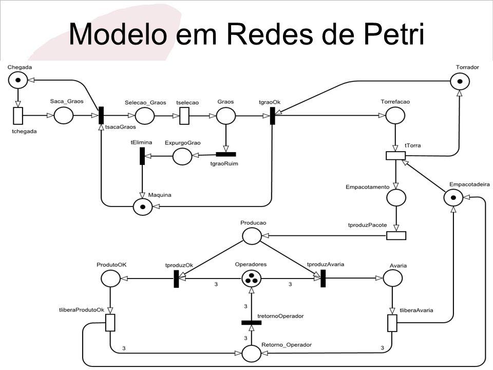 Modelo em Redes de Petri