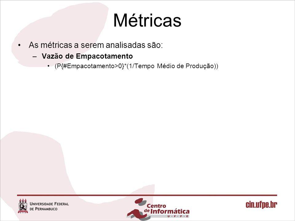 Métricas As métricas a serem analisadas são: –Vazão de Empacotamento (P{#Empacotamento>0}*(1/Tempo Médio de Produção))