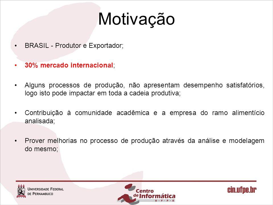 Motivação BRASIL - Produtor e Exportador; 30% mercado internacional; Alguns processos de produção, não apresentam desempenho satisfatórios, logo isto